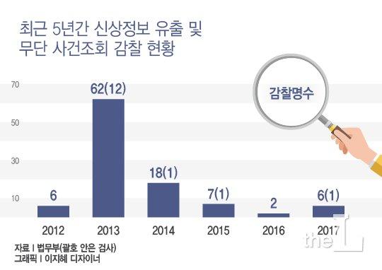 [단독] 검사가 불법 개인정보 유출·사건 무단조회…징계는 고작