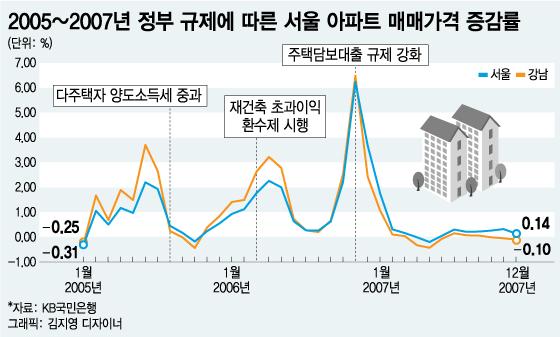 재탕정책 잇단 등판··· '강남집값' 꺾일까