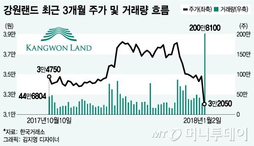 '규제 강화' 강원랜드에 분 찬바람… 기관 대량 매도