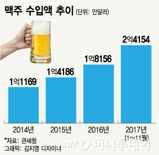 올해부터 美·EU 맥주 무관세…수입맥주 전성시대 오나