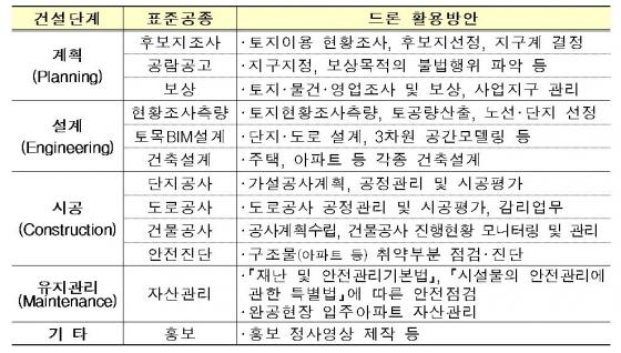 LH의 드론 활용방안 /사진제공=LH