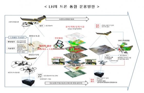 """토지·주택 업무에 드론 본격 활용…""""250억 신규시장"""""""