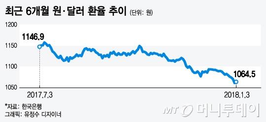 """'환율쇼크' 수출주 비상… """"중장기적 저가매수 기회"""""""