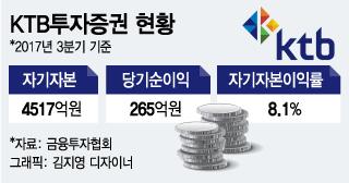 경영권 갈등 봉합한 KTB證, 기관 자금유치 난항 '내상'