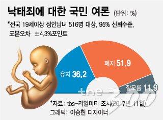 낙태죄·사형제 폐지에 개헌특위 자문위도 답했다