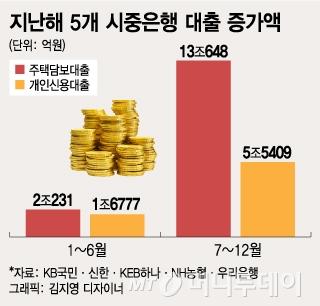 지난해 주담대 증가액 87% 하반기 쏠림…규제에 '막차 타자'