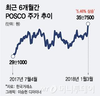 """""""생큐 차이나""""… 中 감산이 달군 철강주"""