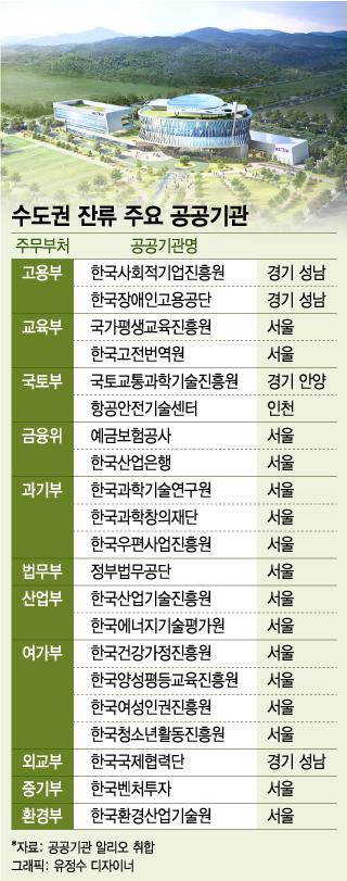[단독]정부 수도권 공공기관 추가 지방이전 백지화