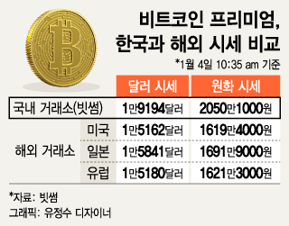 """""""비트코인, 해외서 사서 국내서 팔면 560만원 차익"""" 재정거래 노리는 사람들"""