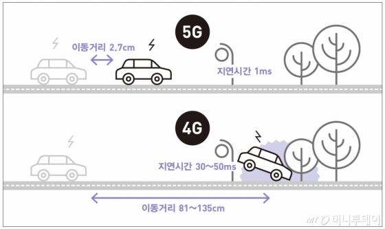 5G 기술이 만드는 안전 환경. /사진제공=미래의창<br />