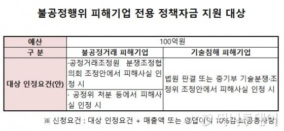 [단독]중기부, 불공정행위 피해 中企에 100억 지원