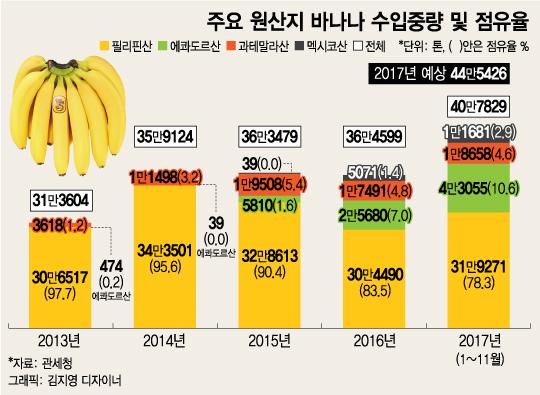 원산지 다양해진 바나나..중남미산 공세 매섭네