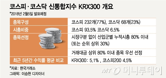 윤곽나온 KRX300, 코스닥 시총상위株 주목