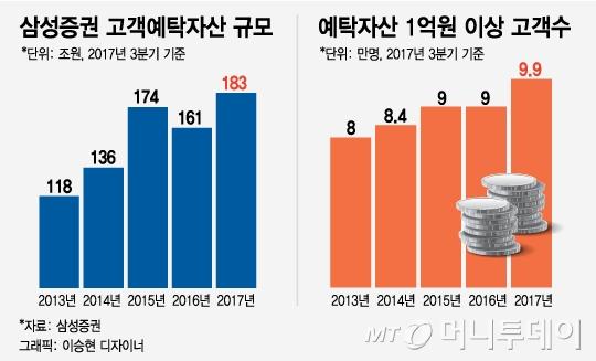 자산관리 최고 지위 쫓기는 삼성證…미래·KB證 맹추격