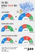 [그래픽뉴스]국민 절반, 최저임금 7530원 적정-한국갤럽
