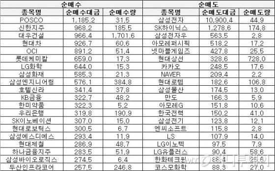[표]주간 코스피 외인 순매매 상위종목(1월8~12일)