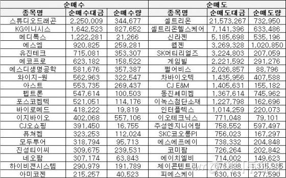 [표]주간 코스닥 기관 순매매 상위종목(1월8~12일)