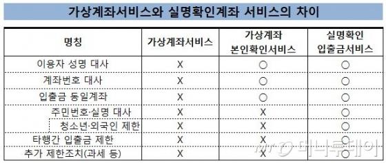 """태도 달라진 금융당국, """"가상통화 거품빼기"""""""