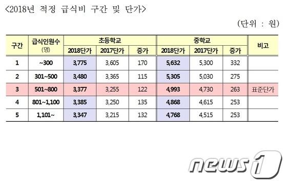 2018학년도 서울 초중학교 적정 급식비 구간 및 단가(서울시교육청 제공)© News1