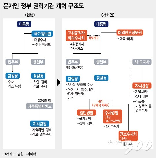 자료= 청와대 제공/ 그래픽=이승현 디자이너