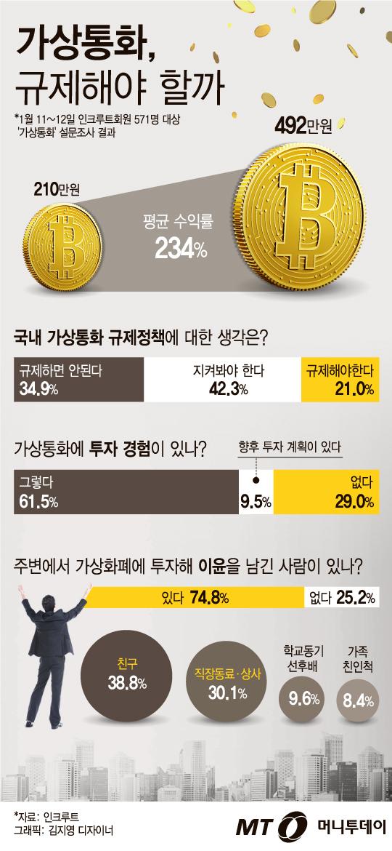 [그래픽뉴스] 가상통화 규제나선 정부…시민들 관망 42%·반대35%·찬성 21%