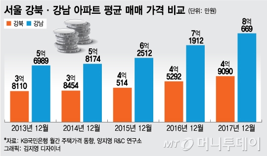 """""""집값이 미쳤어요, 잡아주세요""""…靑 국민청원 '봇물'"""