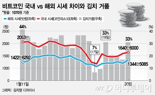 가상통화 투기 되살아나나…'김치거품' 30% 다시 벌어져