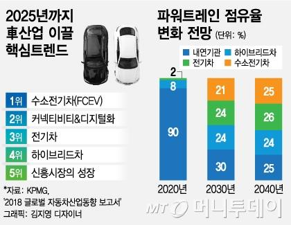 글로벌 CEO, 車 산업 미래 '수소전기차'…순수전기차 제쳐