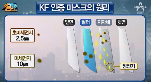 KF 인증 마스크의 원리/사진=채널A '나는 몸신이다' 방송 화면 캡처