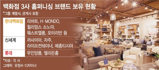 """욜로족 '집꾸미기' 열풍…유통업계 """"20조 홈퍼니싱 시장 잡아라"""""""