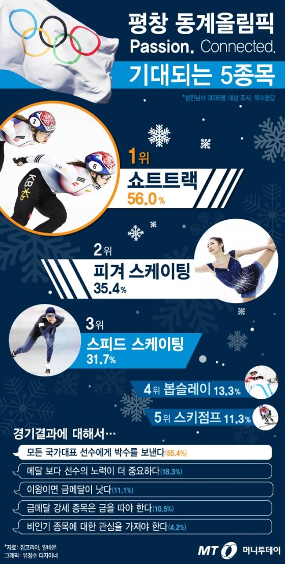 [그래픽뉴스] 평창 동계올림픽, 내 마음에 저장한 '기대 종목'은?