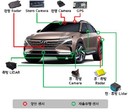 자율주행 수소전기차 주요 부품 장착 위치/사진제공=현대차
