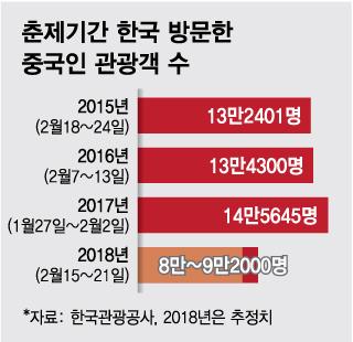 20명도 모객 안돼 '한국행' 줄취소…유커, 태국·일본 발길