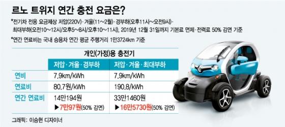 [MT리포트]220V 콘센트 충전 전기차, 전기료는?