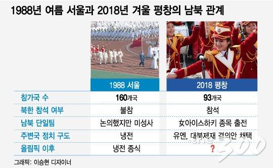 [MT리포트]한반도에 펼쳐진 두장의 오륜기…'2018'은 '1988'을 재현할까