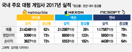 게임 3N, '매출 6조' 시대…게임 시장 3강 구도 굳혔다