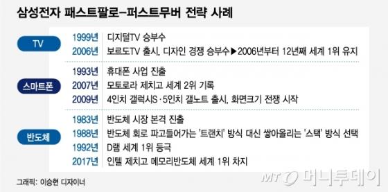 [단독]삼성 '업계최대' 14㎏ 건조기 출시…'패스트팔로' 전략 재시동