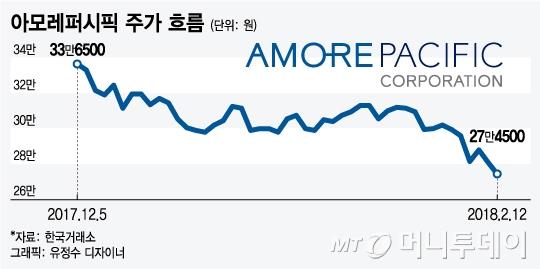 원조 '화장품 한류' 아모레퍼시픽, 과거 영광 재현할까?
