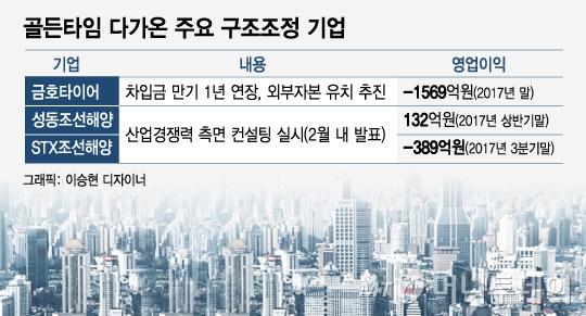 [MT리포트]'청산 vs 회생' 갈림길 정부…'정치 논리'에 발목잡히나