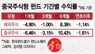 효자 노릇하던 중국 펀드, 조정장에 수익률 꺾였다