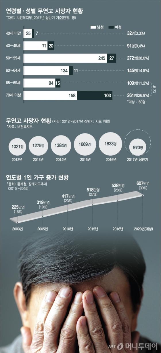 [MT리포트]고독사, 노인? 50대 남성이 가장 많다