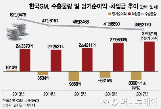 """GM, """"군산공장 폐쇄 조치에 9200억 소요 전망"""""""