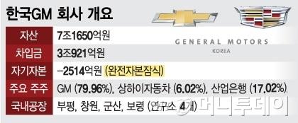 [MT리포트]韓정치권·군산 경제 동시에 흔든 GM의 한방