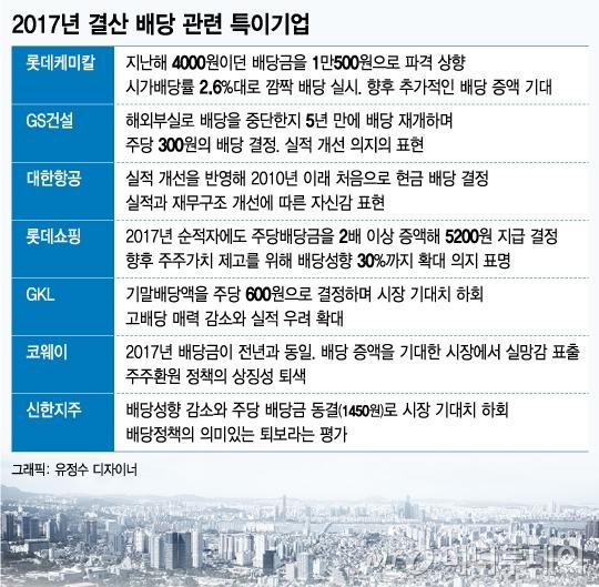 깜짝 배당 vs 배당 쇼크…韓 증시 달라진 '배당의 힘'
