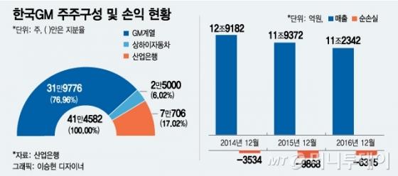 """[MT리포트]2대주주 산은도 """"공장폐쇄 몰라""""…대응책 고심"""