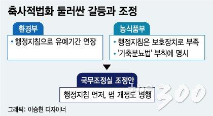 [단독]축사적법화 '인저리 타임'…농가별 최대 2년