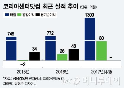 코리아센터닷컴, 몰테일 '직구' 성장세 타고 IPO 추진