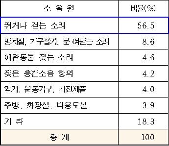 층간소음 발생원인. /자료=서울시