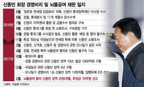 롯데, 51년만에 첫 총수 구속 '패닉'…경영시계 멈출 듯