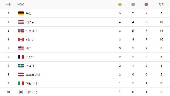 /사진=2018 평창동계올림픽 공식 홈페이지